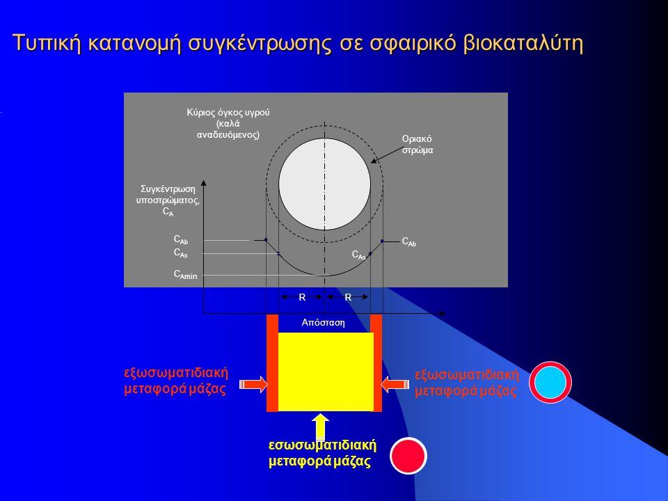 Τυπική κατανομή συγκέντρωσης σε σφαιρικό βιοκαταλύτη