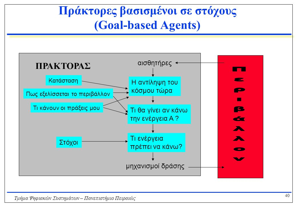 Πράκτορες βασισμένοι σε στόχους (Goal-based Agents)