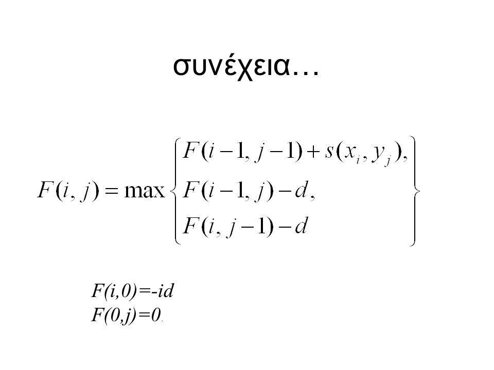 συνέχεια… F(i,0)=-id F(0,j)=0.