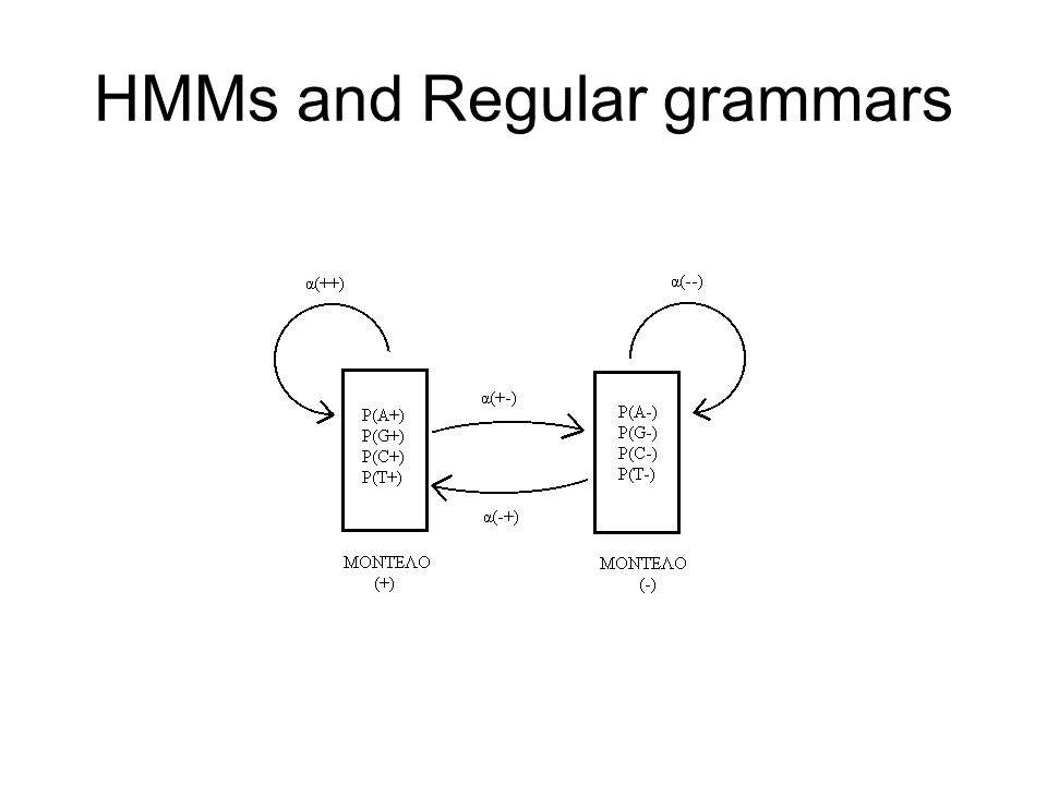 HMMs and Regular grammars
