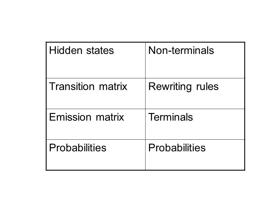Hidden states Non-terminals. Transition matrix. Rewriting rules.