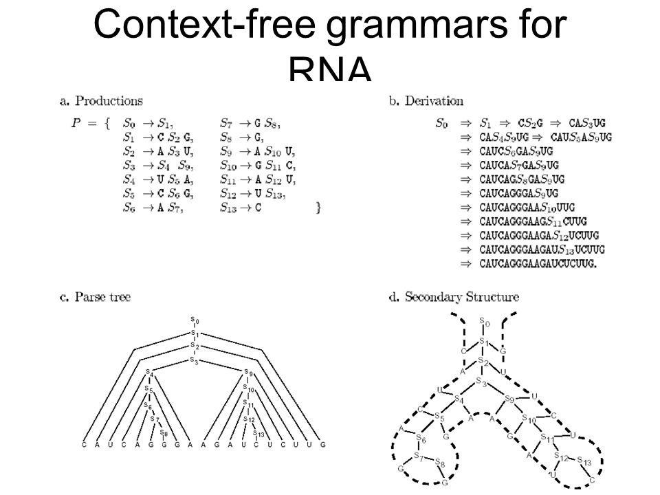 Context-free grammars for RNA