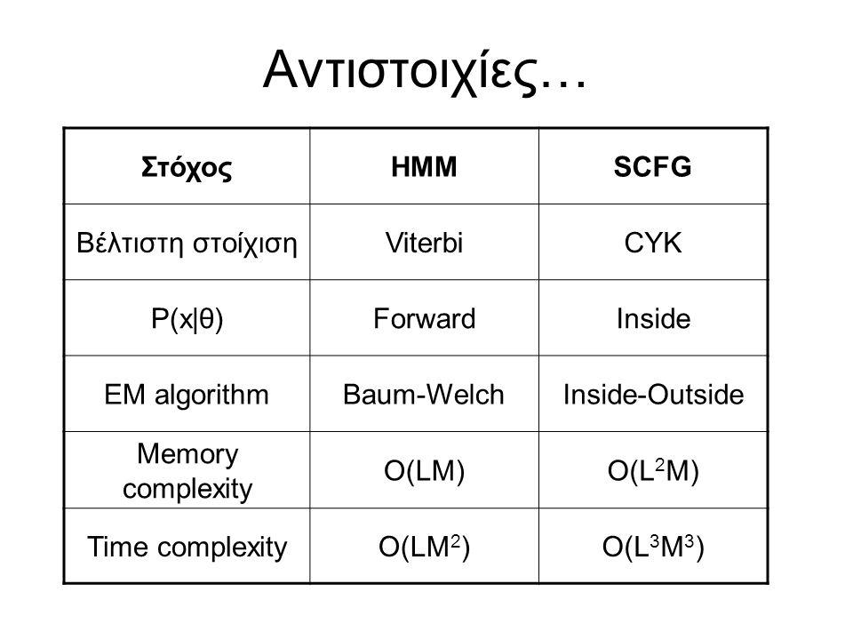 Αντιστοιχίες… Στόχος ΗΜΜ SCFG Βέλτιστη στοίχιση Viterbi CYK P(x|θ)