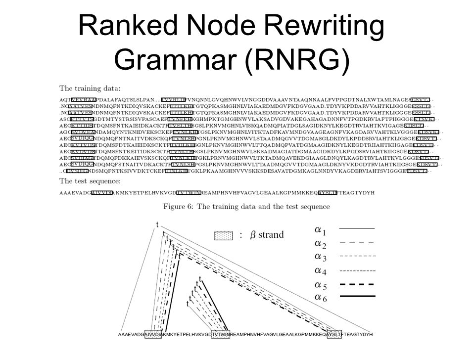 Ranked Node Rewriting Grammar (RNRG)