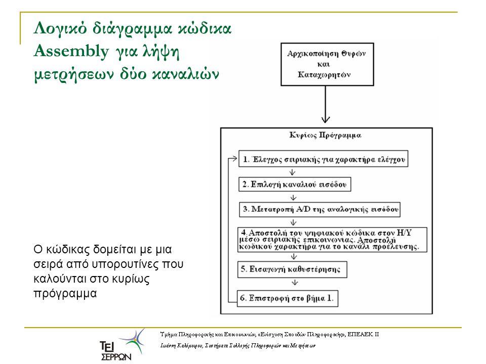 Λογικό διάγραμμα κώδικα Assembly για λήψη μετρήσεων δύο καναλιών