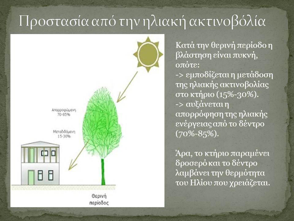 Προστασία από την ηλιακή ακτινοβόλία