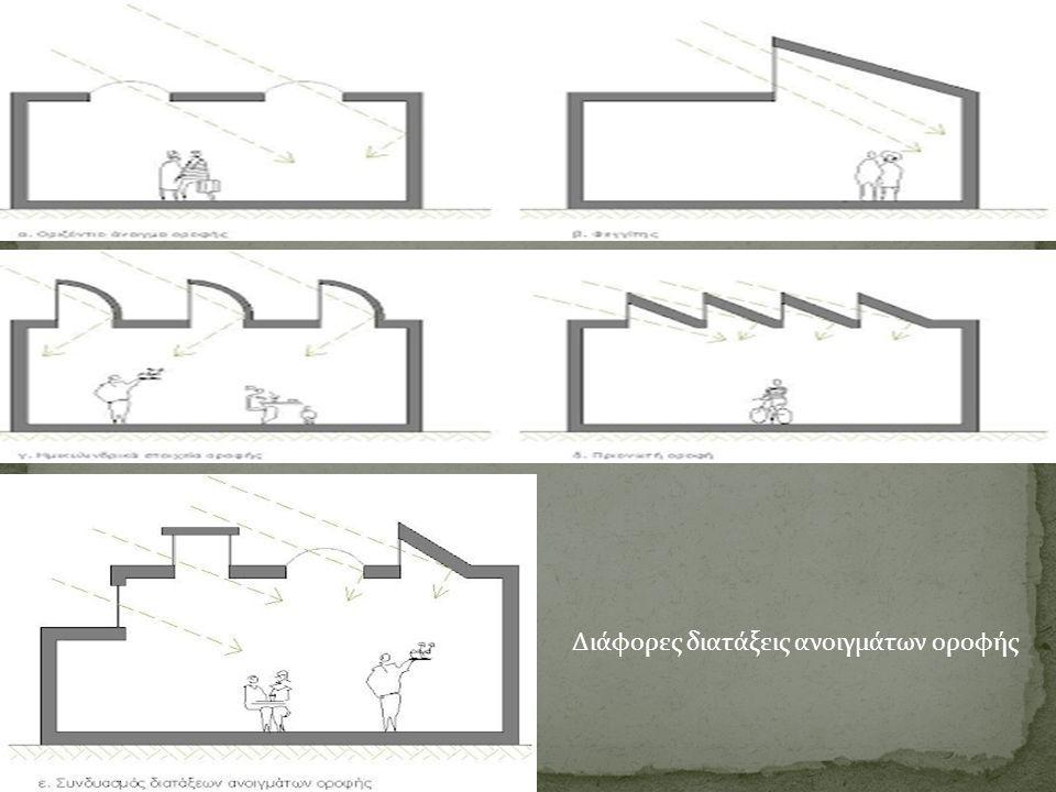 Διάφορες διατάξεις ανοιγμάτων οροφής