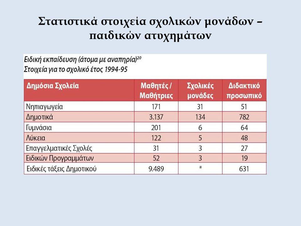 Στατιστικά στοιχεία σχολικών μονάδων – παιδικών ατυχημάτων