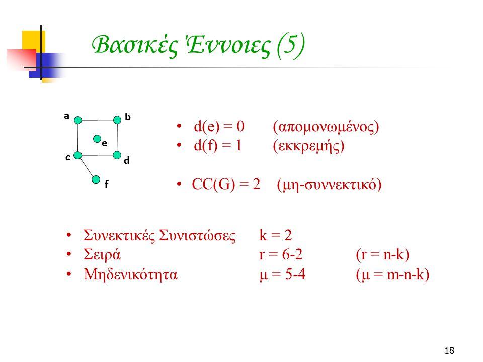 Βασικές Έννοιες (5) d(e) = 0 (απομονωμένος) d(f) = 1 (εκκρεμής)