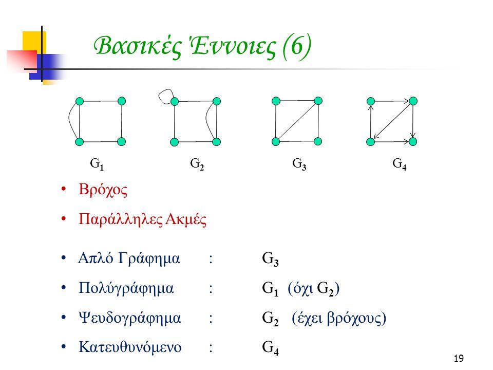 Βασικές Έννοιες (6) Βρόχος Παράλληλες Ακμές Απλό Γράφημα : G3