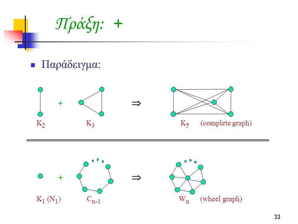 Πράξη: + Παράδειγμα:  +  + Κ2 Κ3 Κ5 (complete graph)