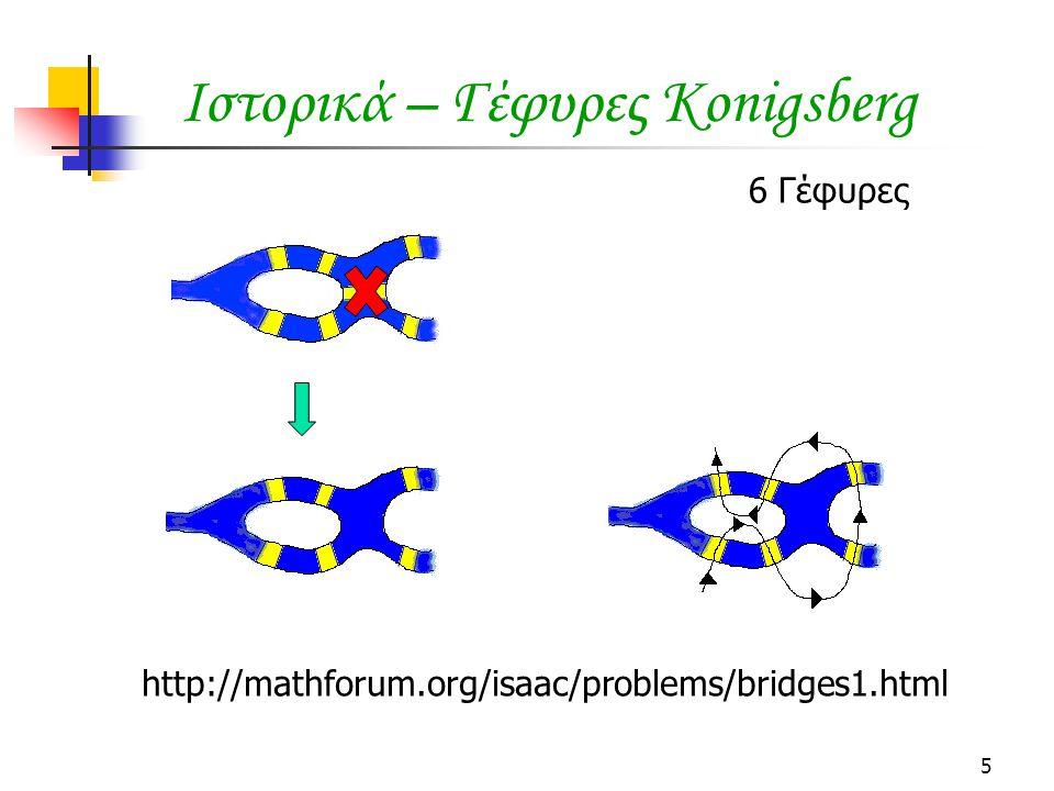 Ιστορικά – Γέφυρες Konigsberg