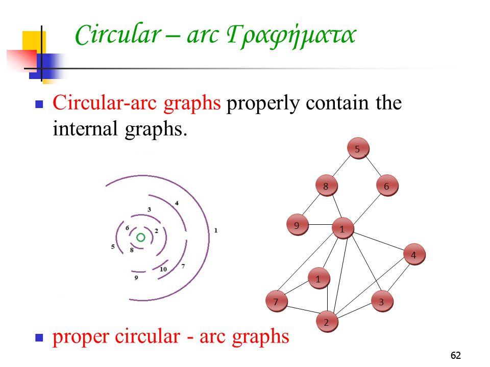 Circular – arc Γραφήματα