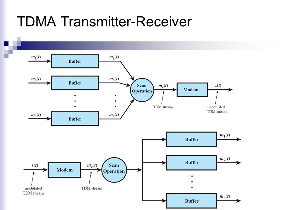 TDMA Transmitter-Receiver