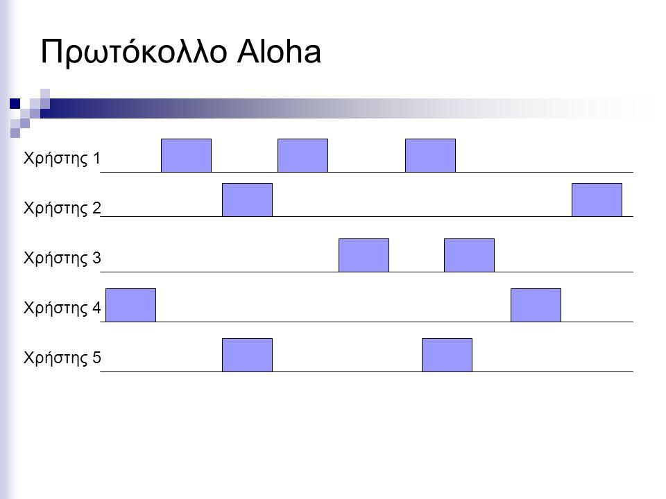 Πρωτόκολλο Aloha Χρήστης 5 Χρήστης 4 Χρήστης 3 Χρήστης 2 Χρήστης 1