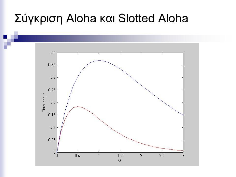 Σύγκριση Aloha και Slotted Aloha
