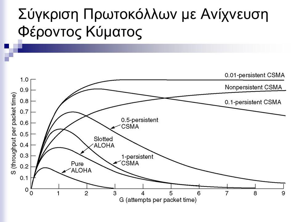 Σύγκριση Πρωτοκόλλων με Ανίχνευση Φέροντος Κύματος