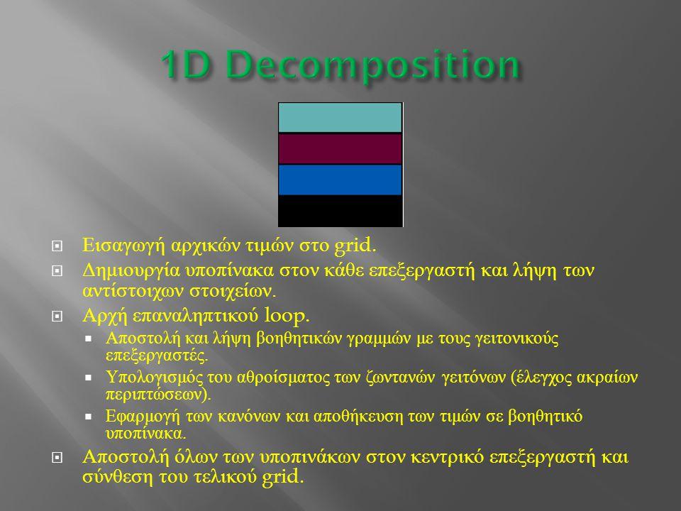 1D Decomposition Εισαγωγή αρχικών τιμών στο grid.