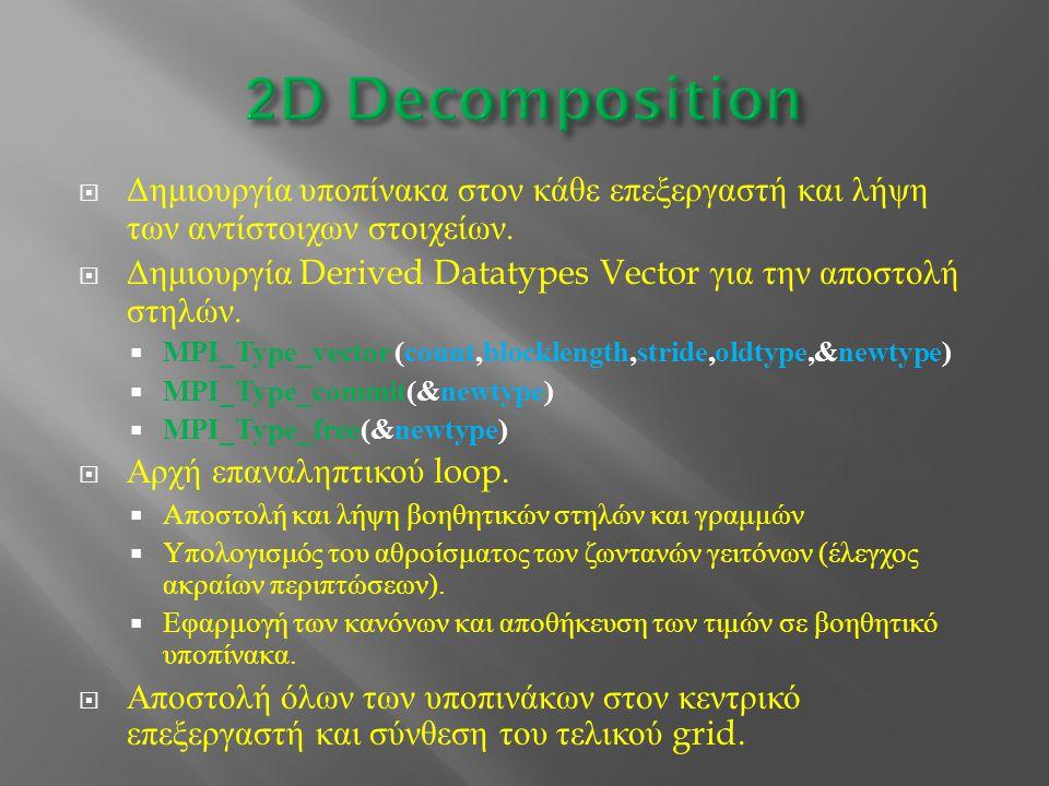 2D Decomposition Δημιουργία υποπίνακα στον κάθε επεξεργαστή και λήψη των αντίστοιχων στοιχείων.