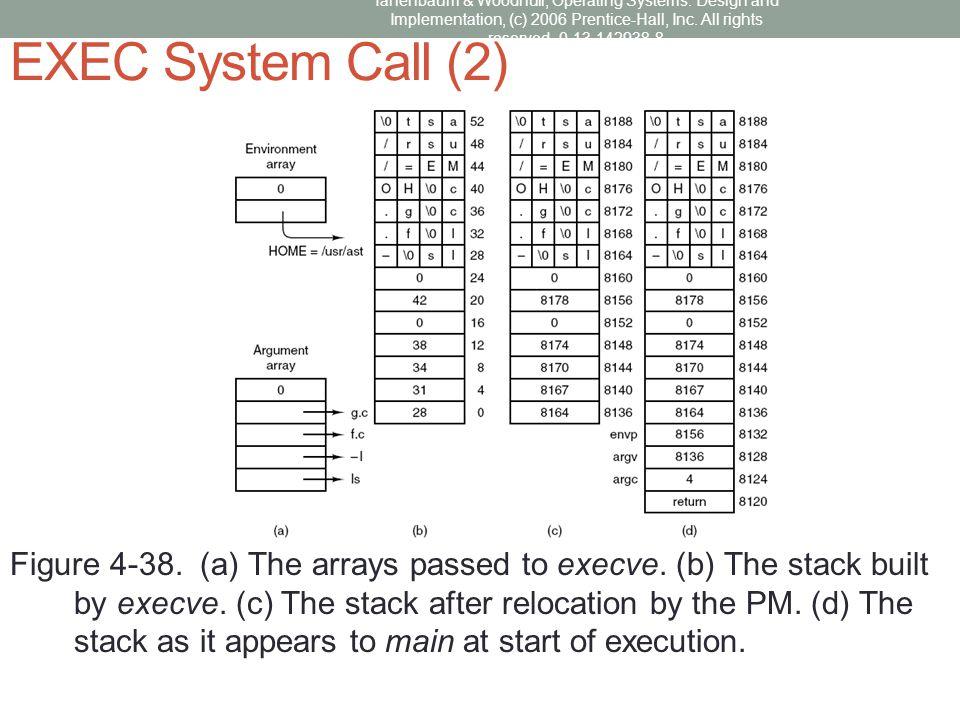 EXEC System Call (2)