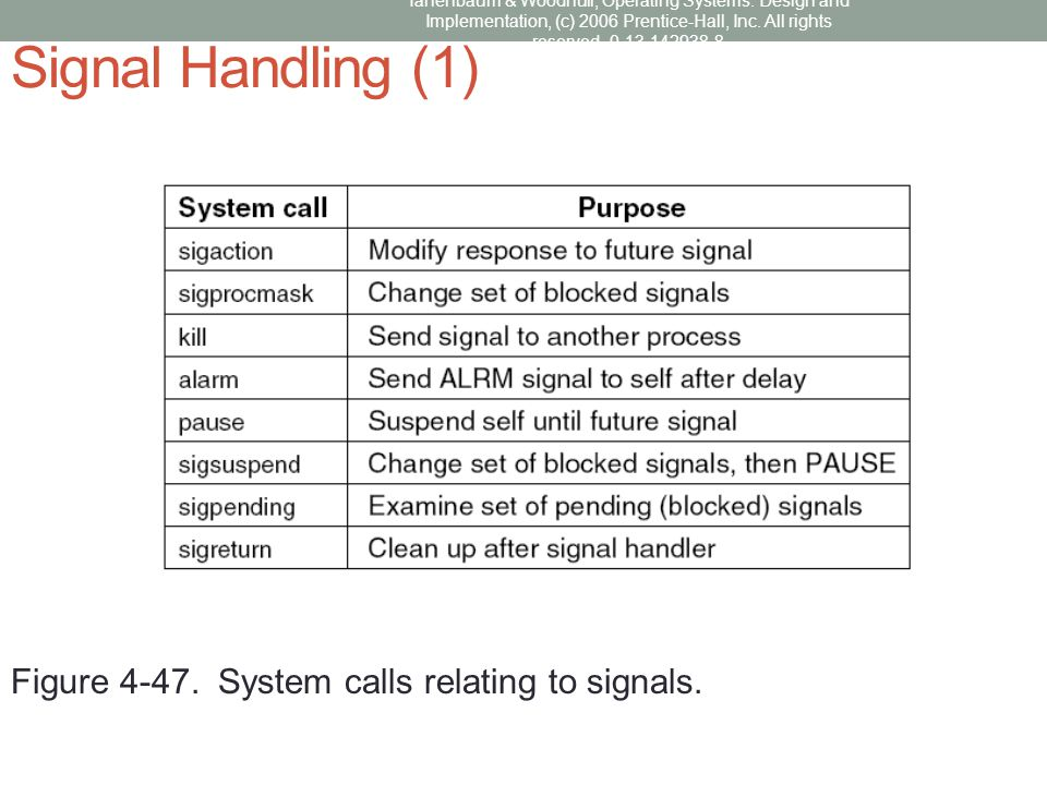 Signal Handling (1) Figure 4-47. System calls relating to signals.