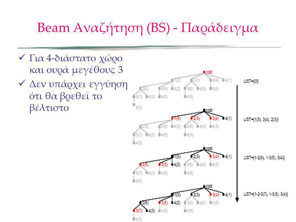 Beam Αναζήτηση (ΒS) - Παράδειγμα