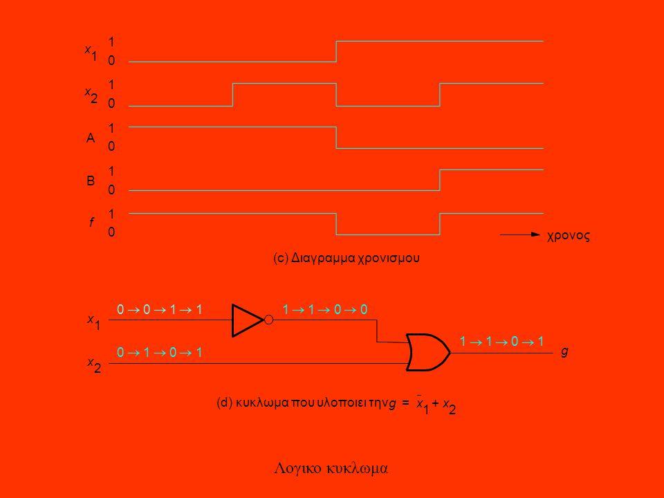 Λογικο κυκλωμα 1 x 1 1 x 2 1 A 1 B 1 f χρονος (c) Διαγραμμα χρονισμου