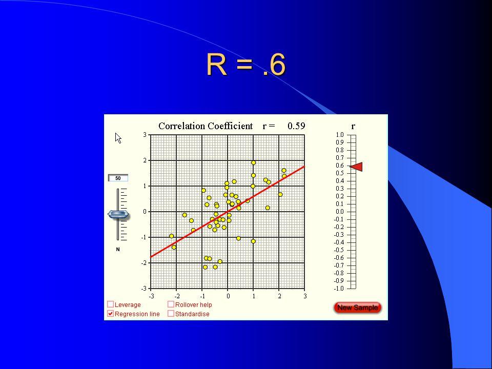 R = .6