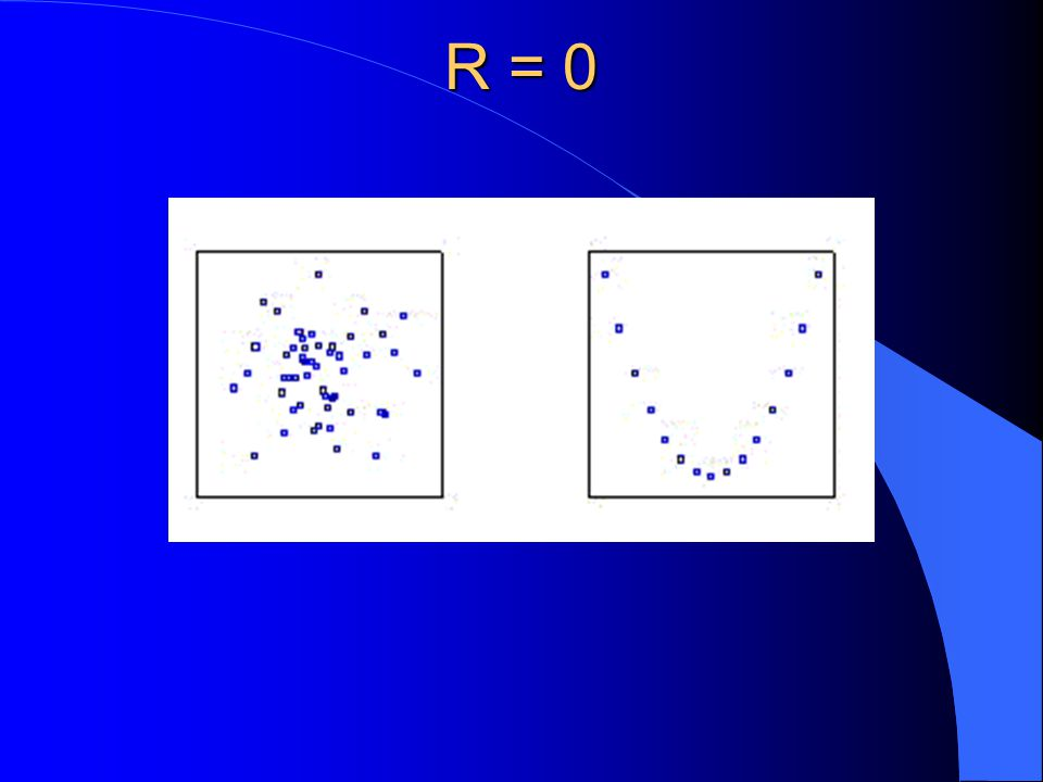 R = 0