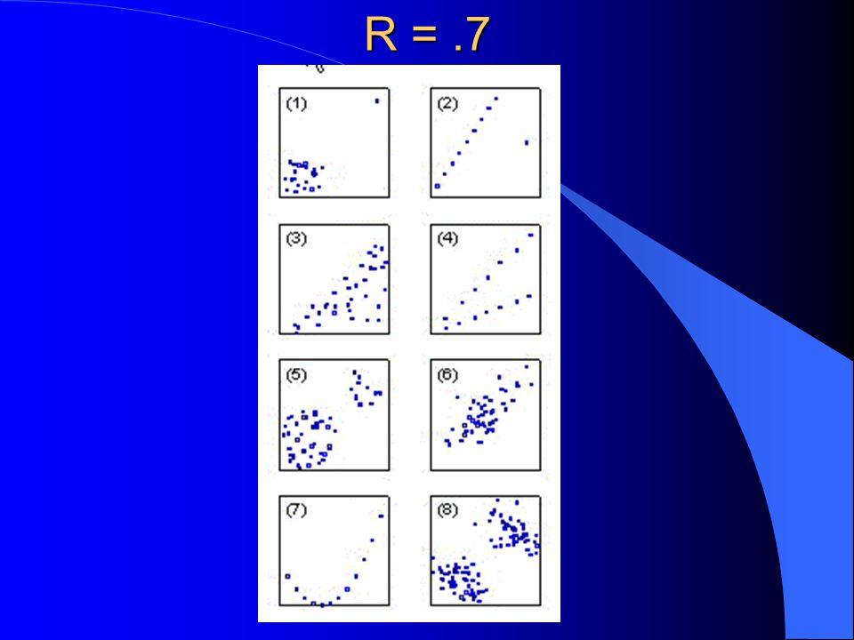 R = .7