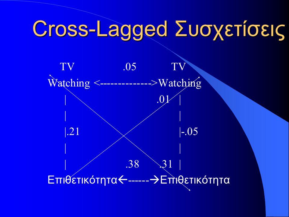Cross-Lagged Συσχετίσεις