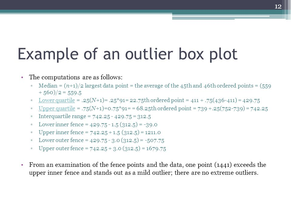 Example of an outlier box plot