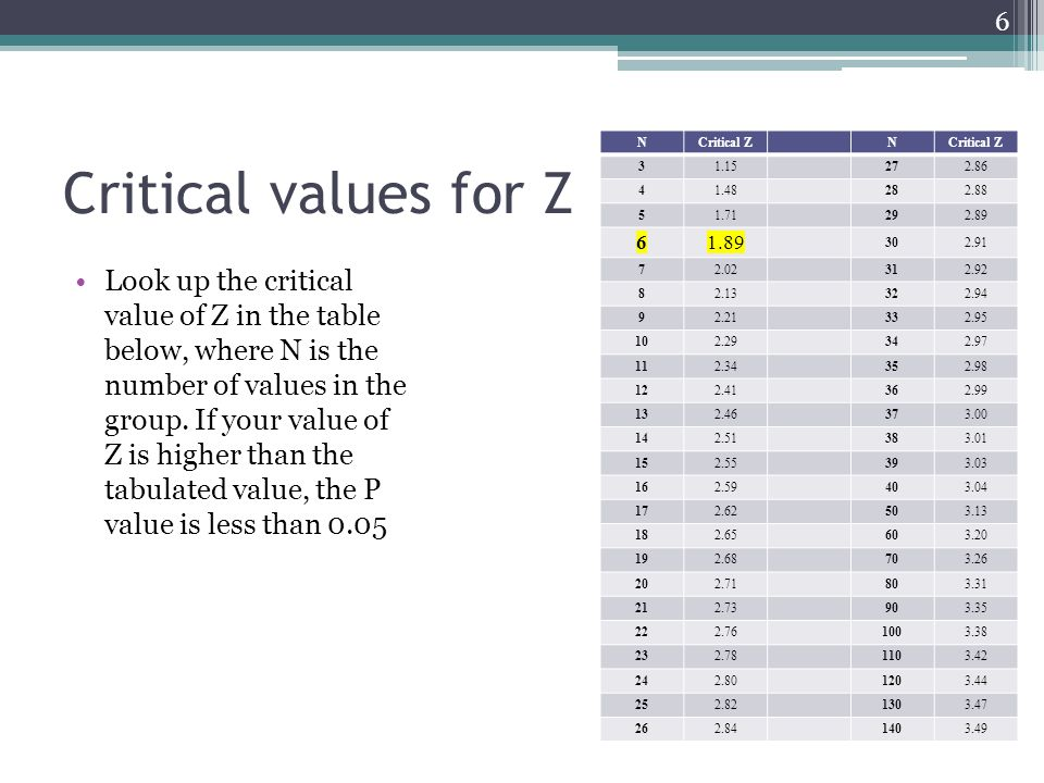 Critical values for Z N. Critical Z. 3. 1.15. 27. 2.86. 4. 1.48. 28. 2.88. 5. 1.71. 29.