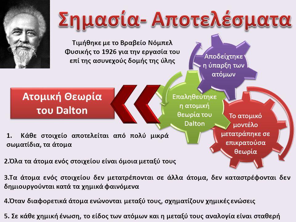 Ατομική Θεωρία του Dalton
