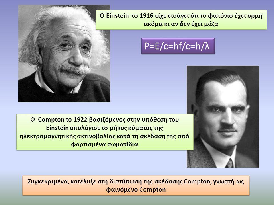 Ο Einstein το 1916 είχε εισάγει ότι το φωτόνιο έχει ορμή ακόμα κι αν δεν έχει μάζα