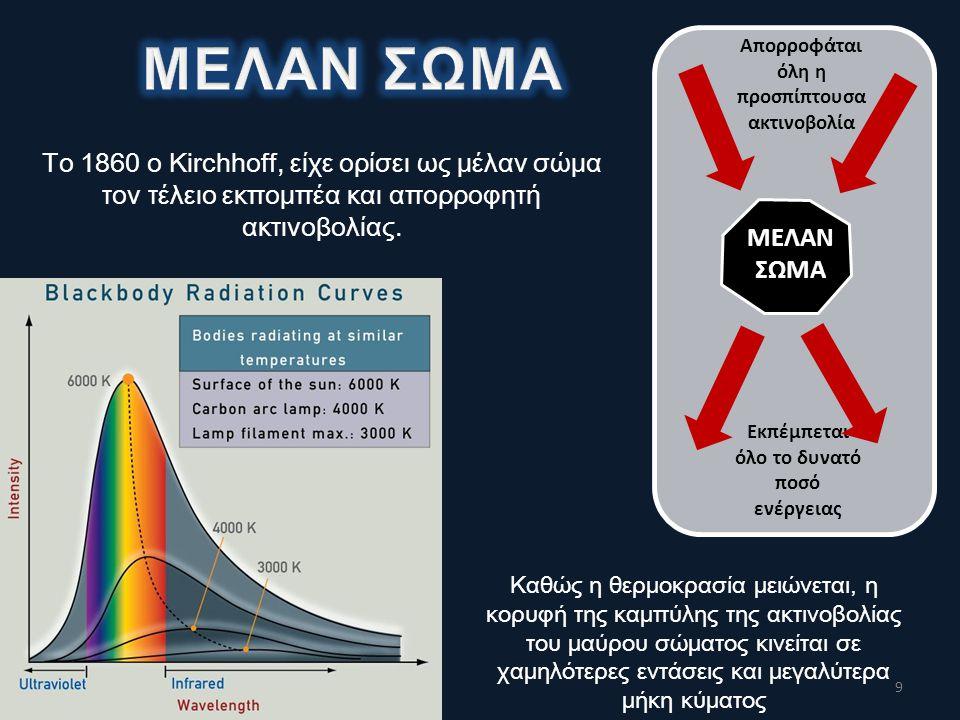 ΜΕΛΑΝ ΣΩΜΑ Απορροφάται όλη η προσπίπτουσα ακτινοβολία.