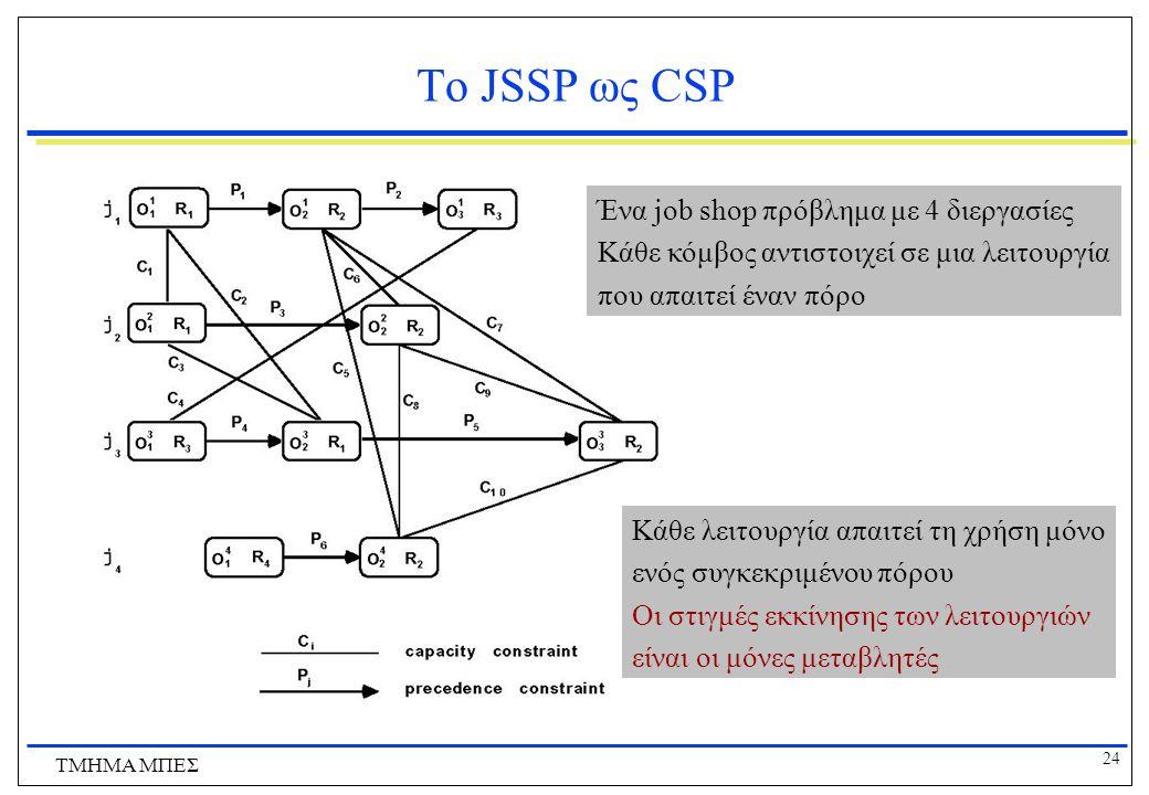 Το JSSP ως CSP Ένα job shop πρόβλημα με 4 διεργασίες