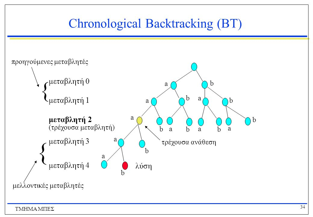 Chronological Backtracking (ΒΤ)
