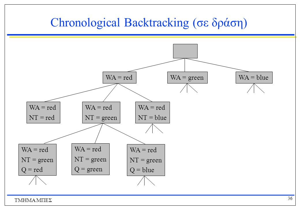 Chronological Backtracking (σε δράση)