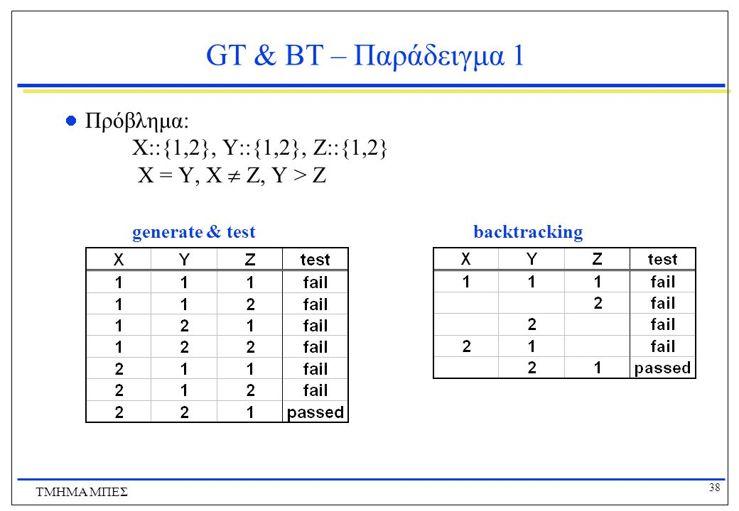GT & BT – Παράδειγμα 1 Πρόβλημα: X::{1,2}, Y::{1,2}, Z::{1,2} X = Y, X  Z, Y > Z. generate & test backtracking.