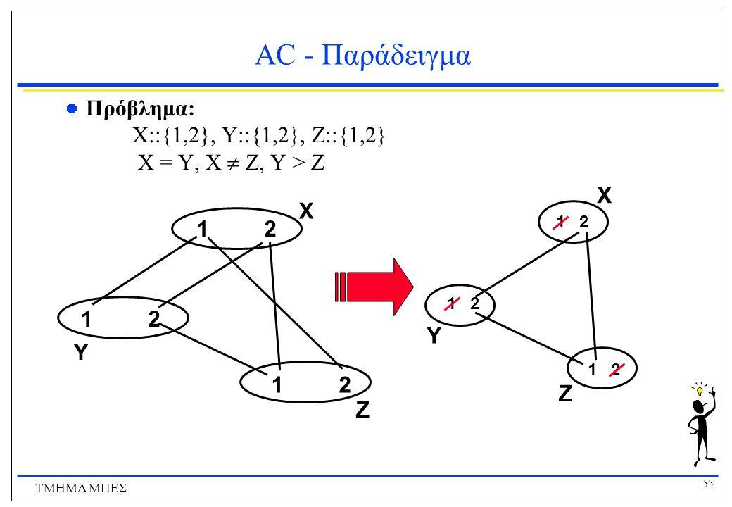 AC - Παράδειγμα Πρόβλημα: X::{1,2}, Y::{1,2}, Z::{1,2} X = Y, X  Z, Y > Z. X. X. 1 2. 1 2.
