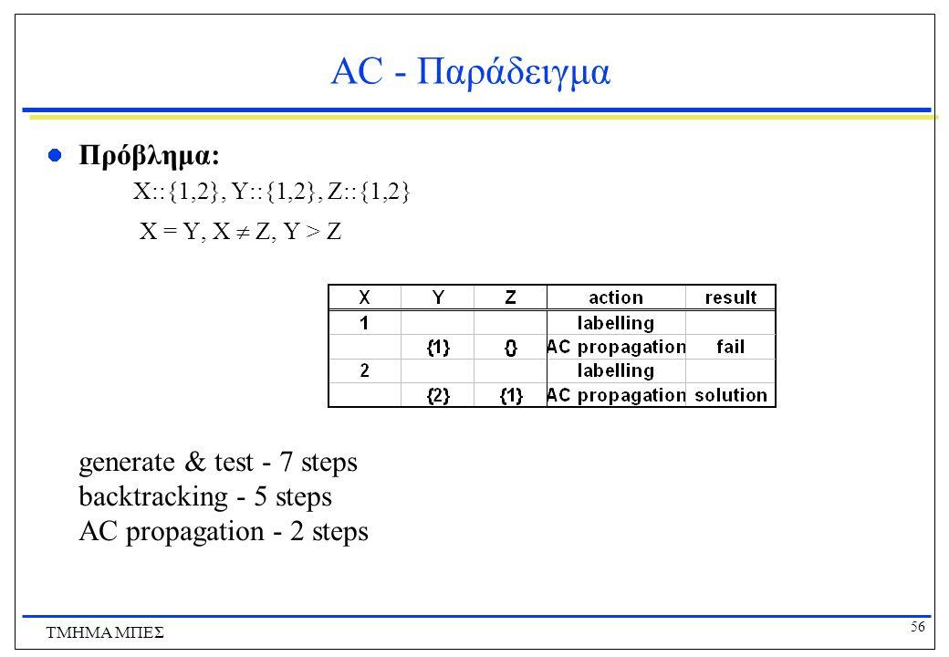 AC - Παράδειγμα Πρόβλημα: X::{1,2}, Y::{1,2}, Z::{1,2} X = Y, X  Z, Y > Z.