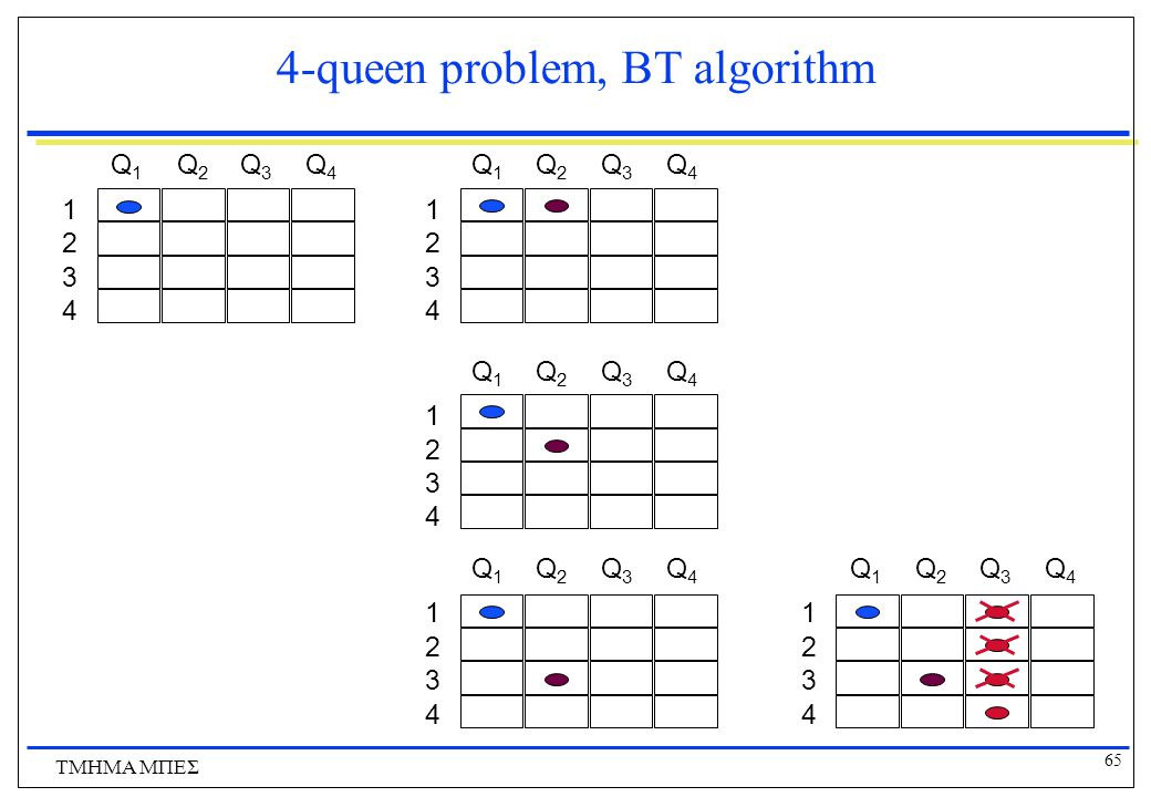4-queen problem, BT algorithm