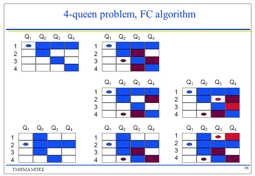 4-queen problem, FC algorithm
