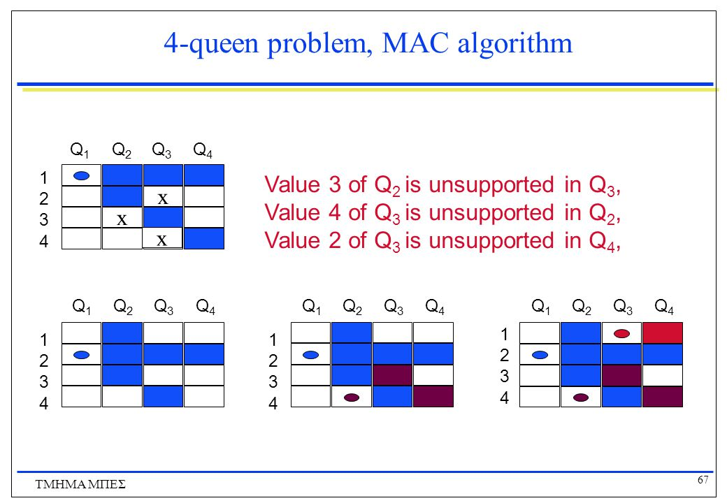 4-queen problem, MAC algorithm
