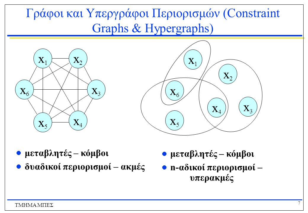 Γράφοι και Υπεργράφοι Περιορισμών (Constraint Graphs & Hypergraphs)