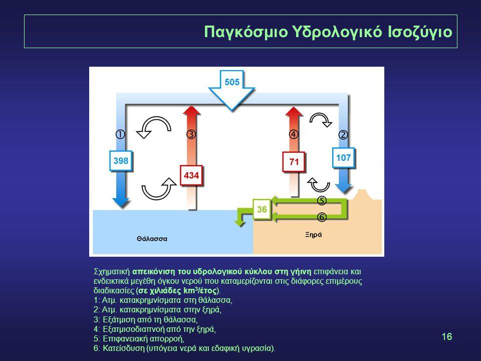 Παγκόσμιο Υδρολογικό Ισοζύγιο