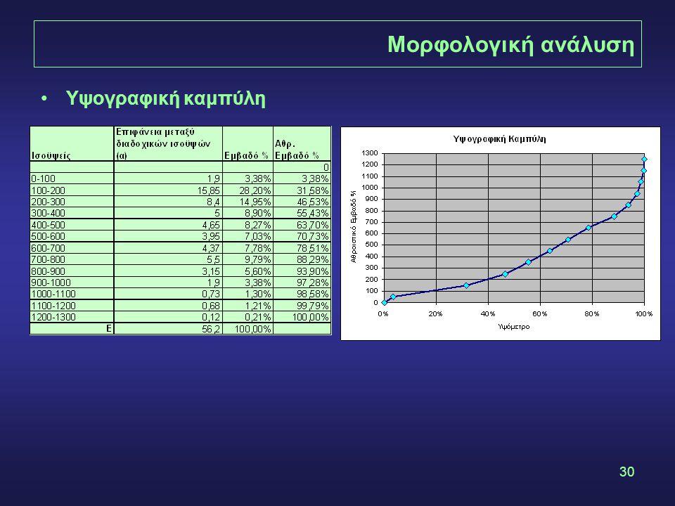 Μορφολογική ανάλυση Υψογραφική καμπύλη