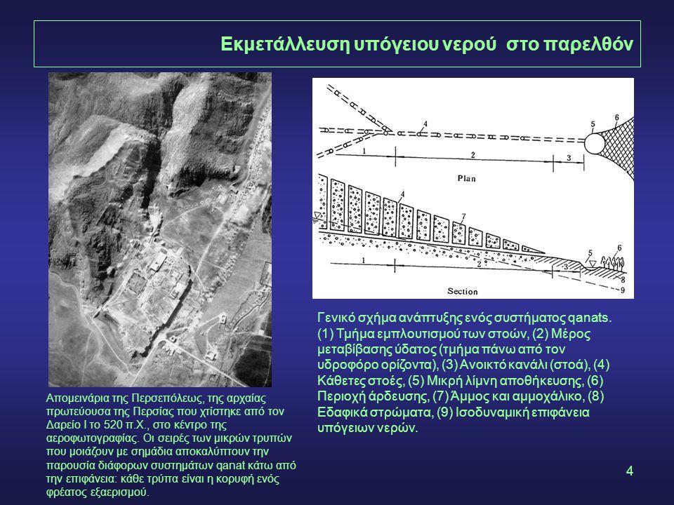 Εκμετάλλευση υπόγειου νερού στο παρελθόν