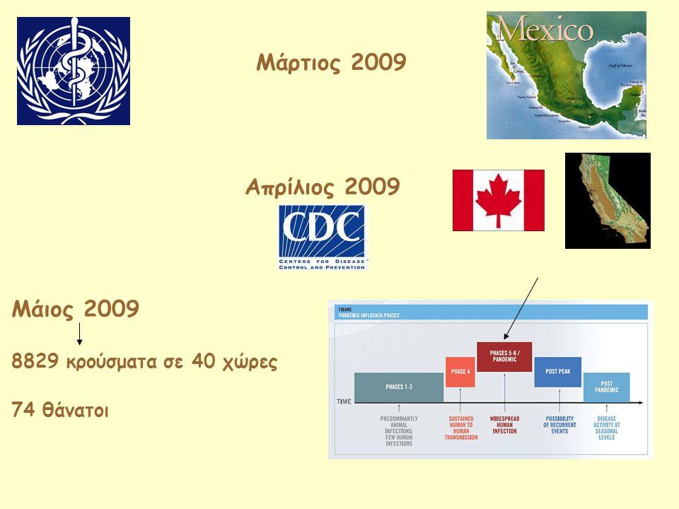 Μάρτιος 2009 Απρίλιος 2009 Μάιος 2009 8829 κρούσματα σε 40 χώρες